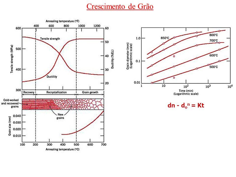 Crescimento de Grão dn - d o n = Kt