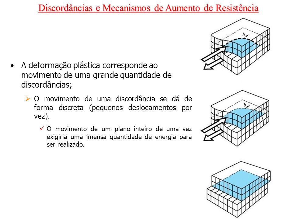 Discordâncias e Mecanismos de Aumento de Resistência A deformação plástica corresponde ao movimento de uma grande quantidade de discordâncias; O movim