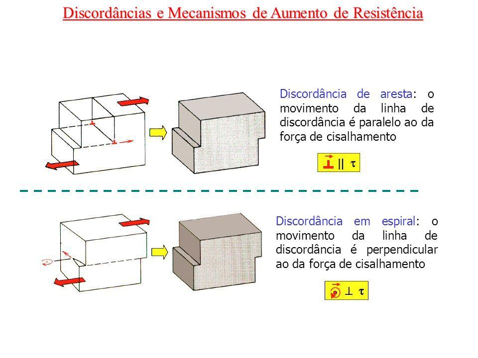 Discordância de aresta: o movimento da linha de discordância é paralelo ao da força de cisalhamento Discordância em espiral: o movimento da linha de d