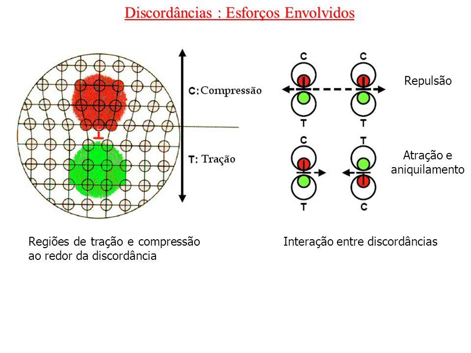 Discordâncias : Esforços Envolvidos Regiões de tração e compressão ao redor da discordância Interação entre discordâncias Repulsão Atração e aniquilam