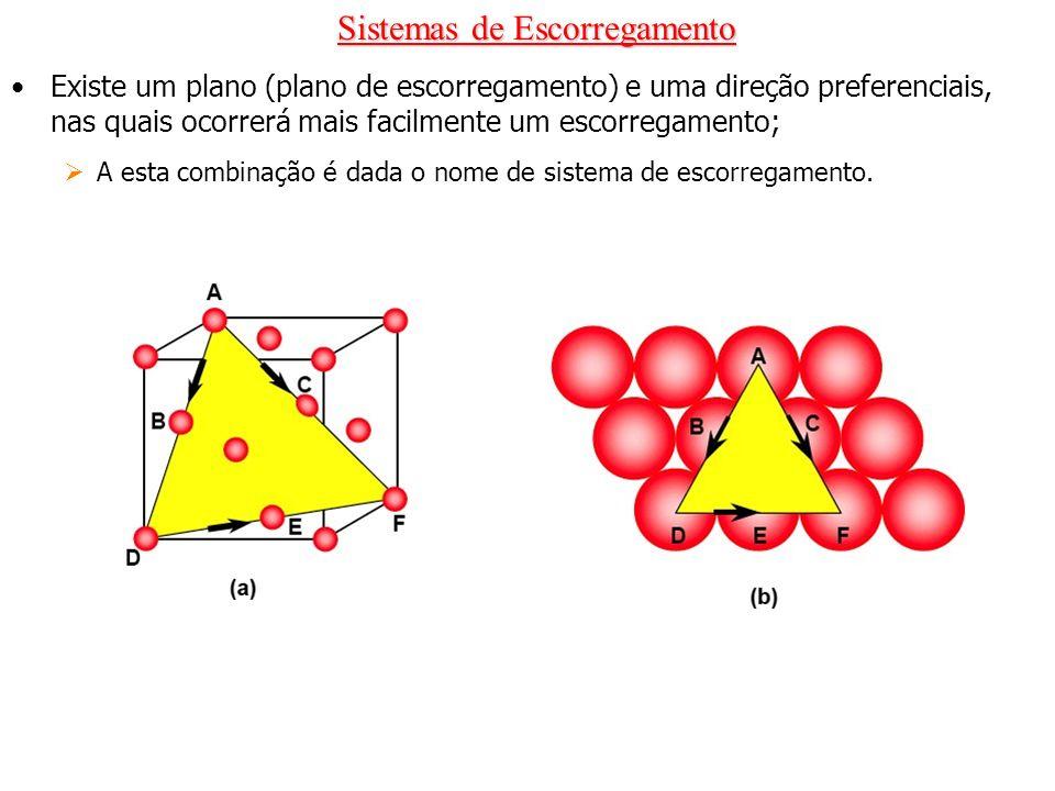 Sistemas de Escorregamento Existe um plano (plano de escorregamento) e uma direção preferenciais, nas quais ocorrerá mais facilmente um escorregamento