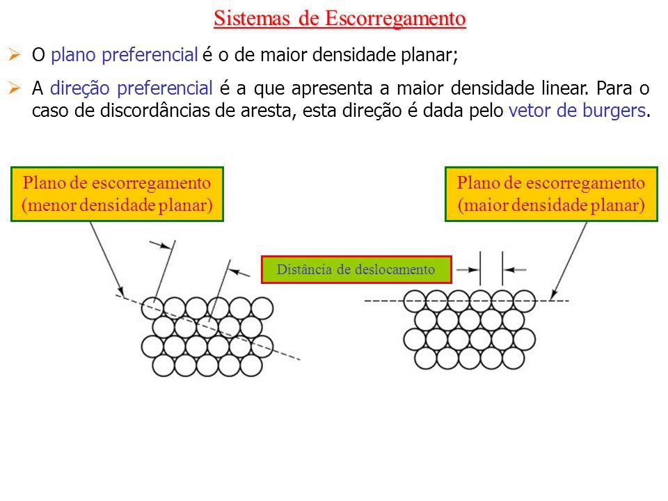 Sistemas de Escorregamento O plano preferencial é o de maior densidade planar; A direção preferencial é a que apresenta a maior densidade linear. Para