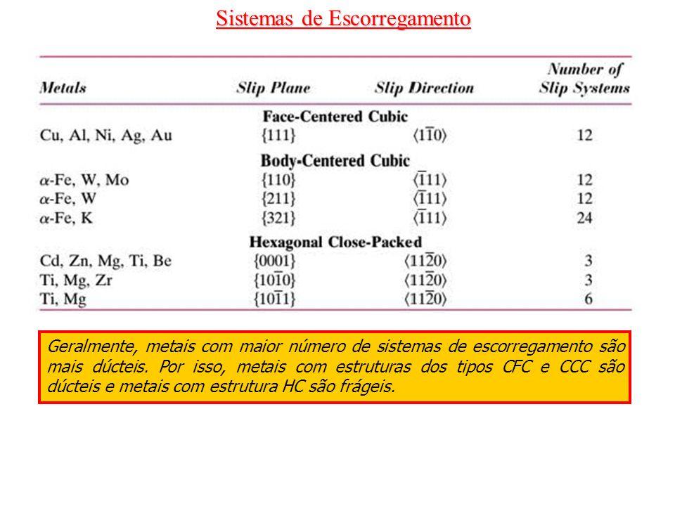 Sistemas de Escorregamento Geralmente, metais com maior número de sistemas de escorregamento são mais dúcteis. Por isso, metais com estruturas dos tip