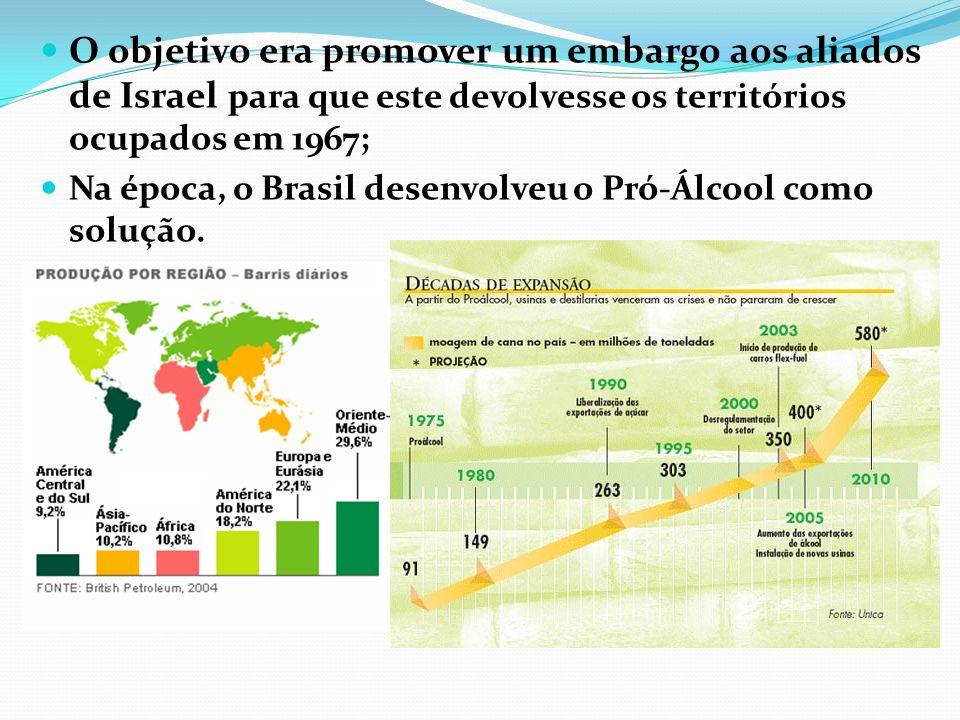 O objetivo era promover um embargo aos aliados de Israel para que este devolvesse os territórios ocupados em 1967; Na época, o Brasil desenvolveu o Pr