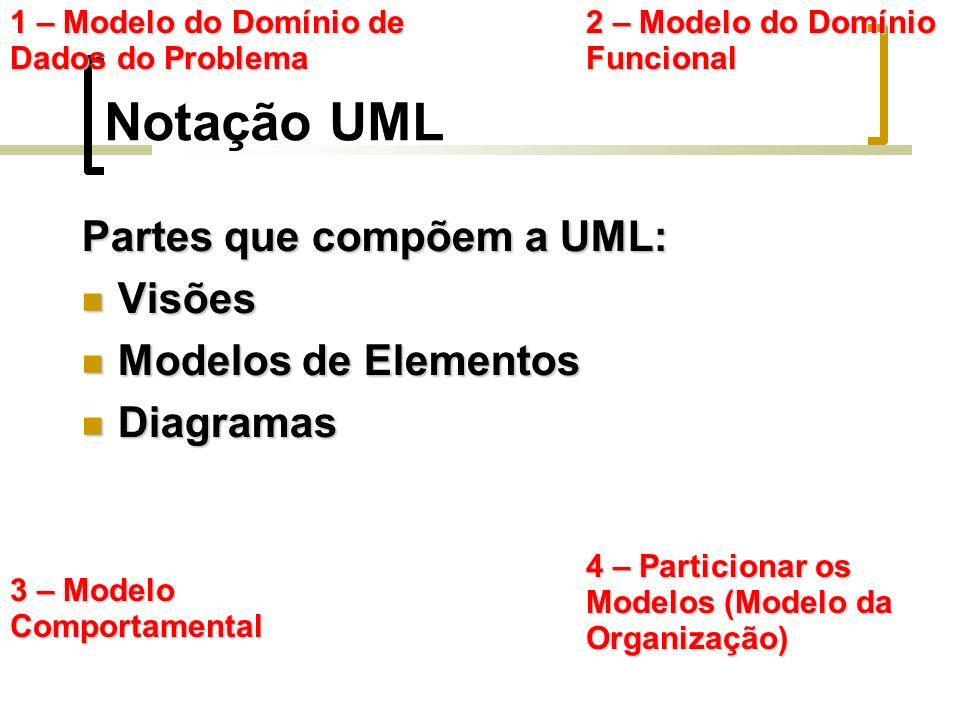 Notação UML Partes que compõem a UML: Visões Visões Modelos de Elementos Modelos de Elementos Diagramas Diagramas 1 – Modelo do Domínio de Dados do Problema 2 – Modelo do Domínio Funcional 3 – Modelo Comportamental 4 – Particionar os Modelos (Modelo da Organização)
