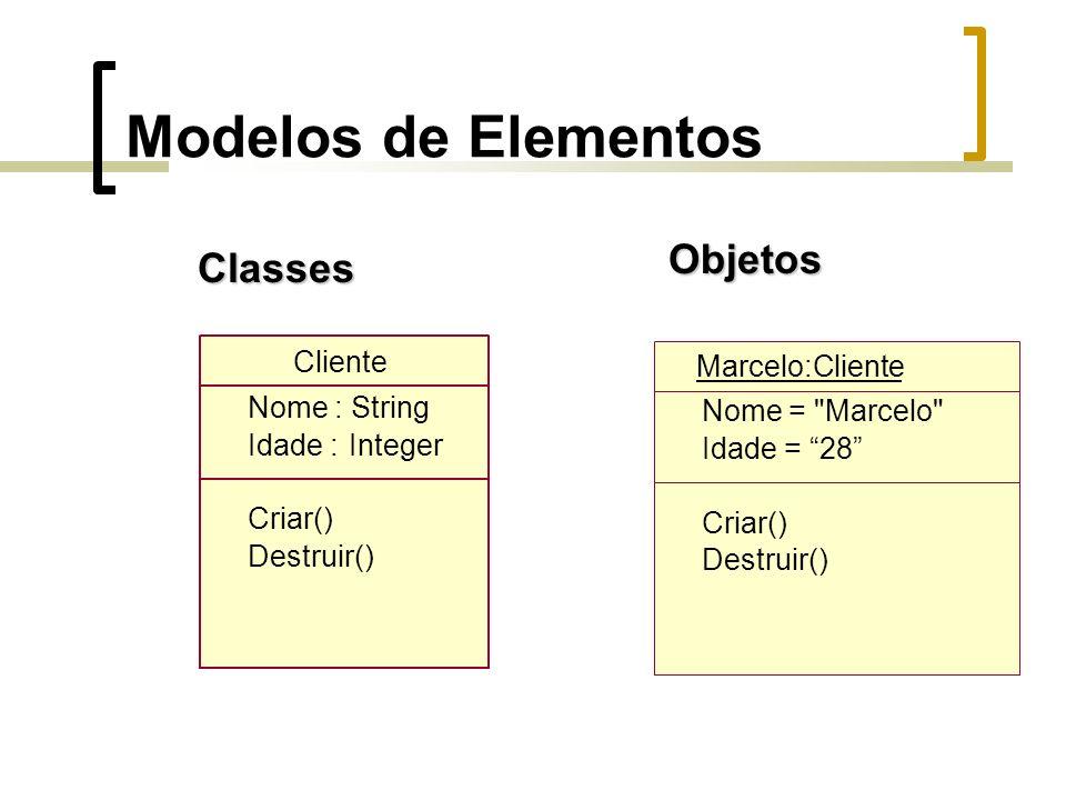 Modelos de ElementosClasses Cliente Nome : String Idade :Integer Criar() Destruir()Objetos Marcelo:Cliente Nome = Marcelo Idade = 28 Criar() Destruir()