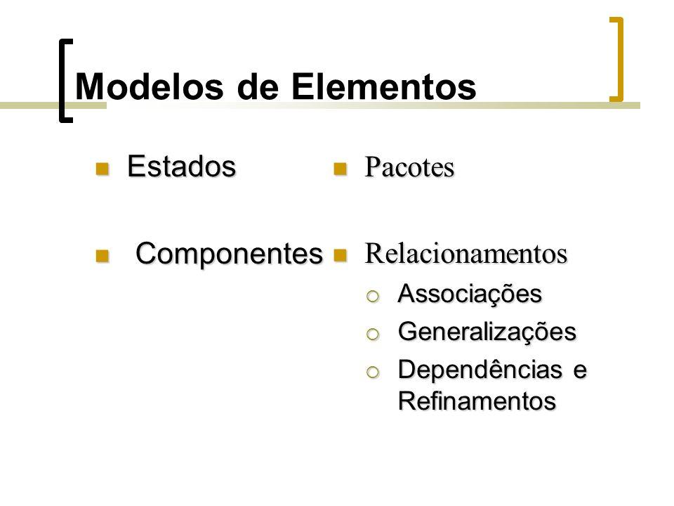 Modelos de Elementos Estados Estados Componentes Componentes Pacotes Pacotes Relacionamentos Relacionamentos Associações Associações Generalizações Generalizações Dependências e Refinamentos Dependências e Refinamentos