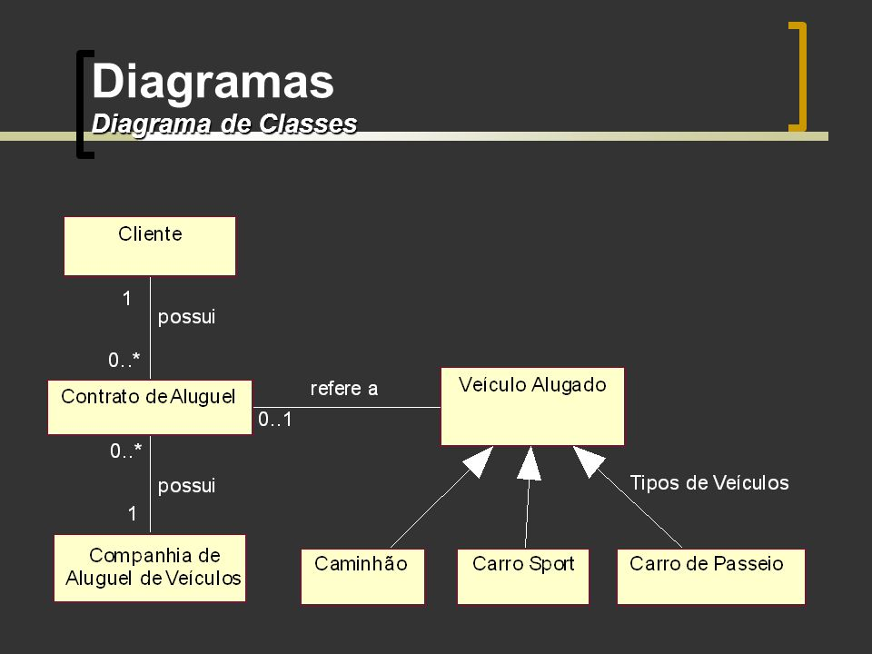 Diagrama de Classes Diagramas Diagrama de Classes