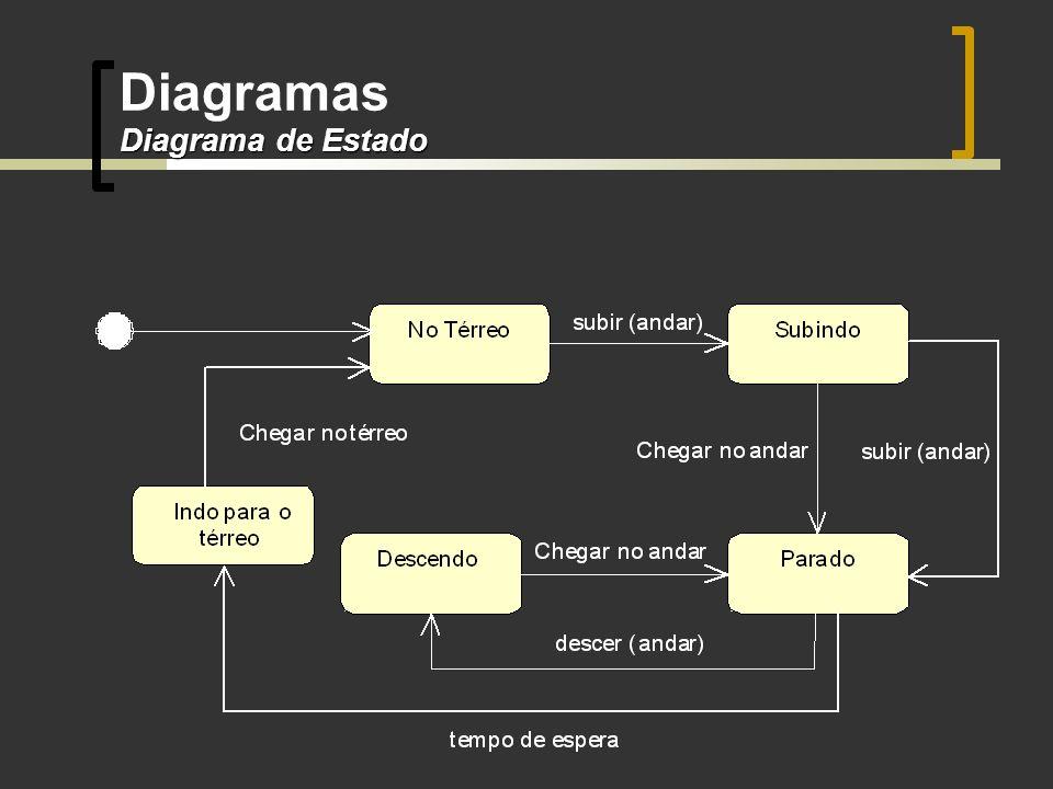 Diagrama de Estado Diagramas Diagrama de Estado