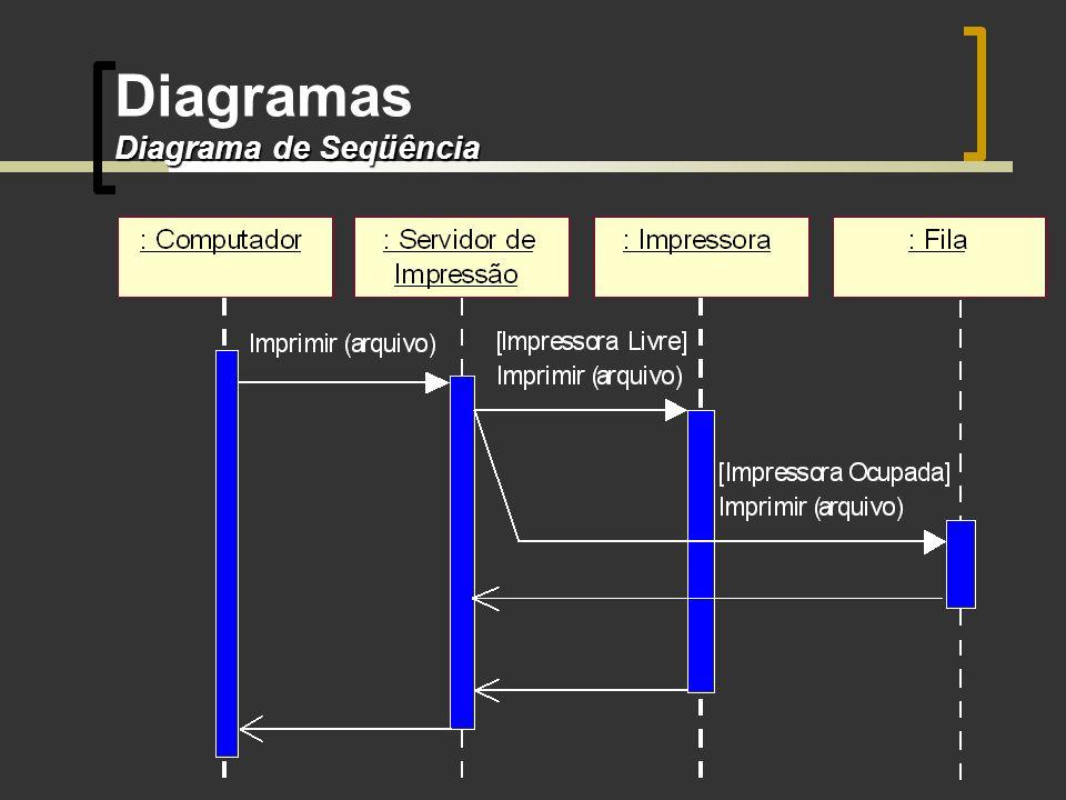 Diagrama de Seqüência Diagramas Diagrama de Seqüência