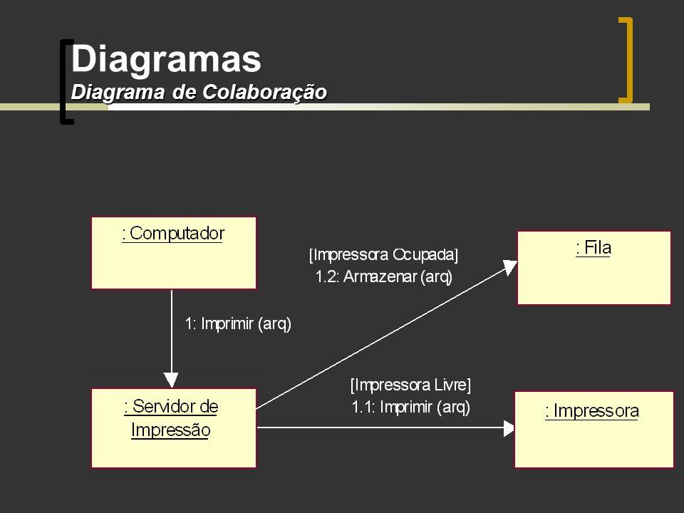 Diagrama de Colaboração Diagramas Diagrama de Colaboração