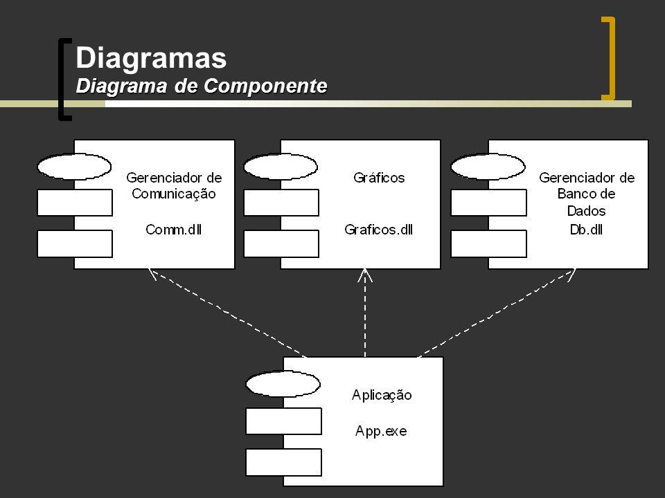 Diagrama de Componente Diagramas Diagrama de Componente