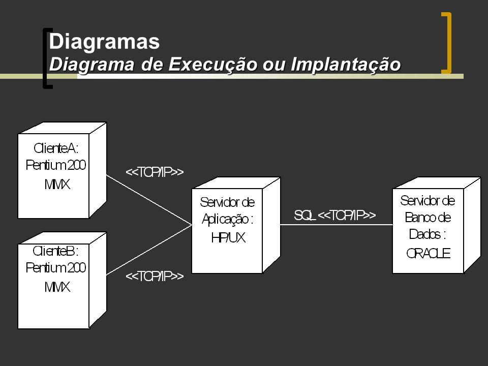 Diagrama de Execução ou Implantação Diagramas Diagrama de Execução ou Implantação