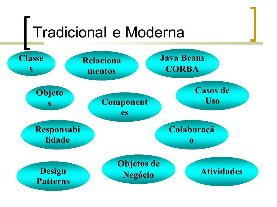Tradicional e Moderna Classe s Objeto s Relaciona mentos Java Beans CORBA Casos de Uso Component es Responsabi lidade Design Patterns Colaboraçã o Objetos de Negócio Atividades