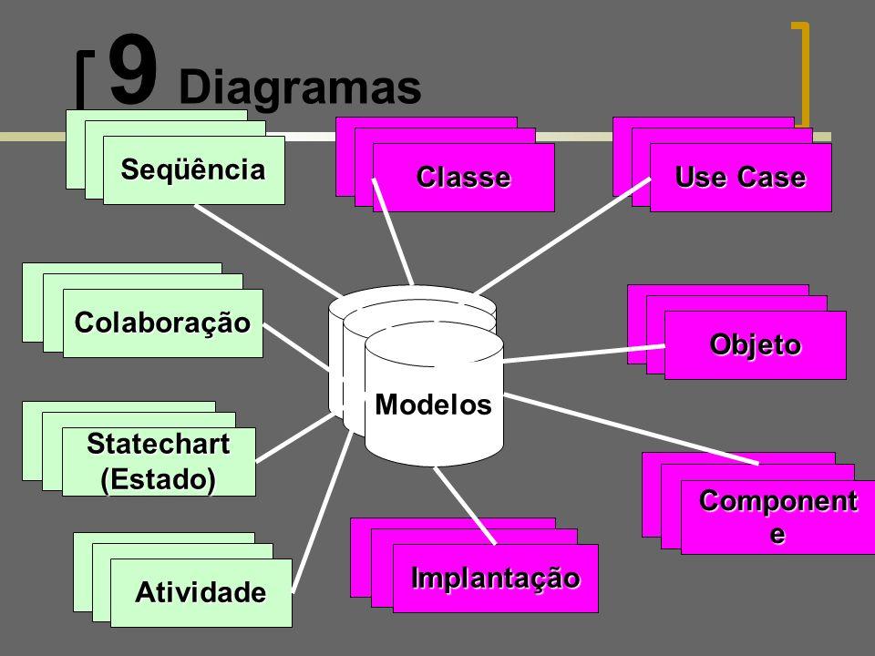 9 Diagramas Modelos Classe Caso de Uso Objeto Component e Implantação Seqüência Colaboração Statechart(Estado) Atividade Visão Estática Visão Dinâmica