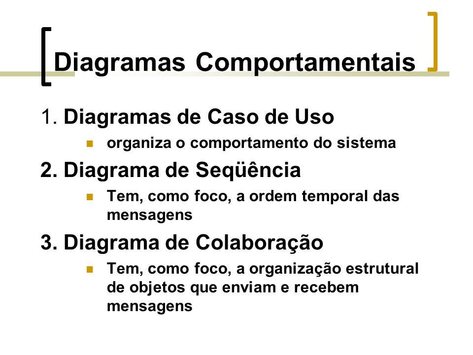 Diagramas Comportamentais 1. Diagramas de Caso de Uso organiza o comportamento do sistema 2.