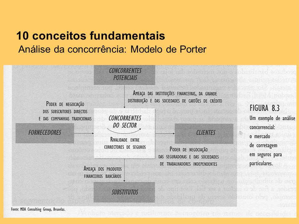 10 conceitos fundamentais Análise da concorrência: Modelo de Porter