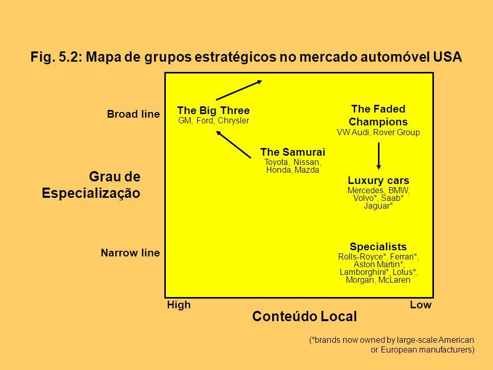 Fig. 5.2: Mapa de grupos estratégicos no mercado automóvel USA Grau de Especialização Broad line Narrow line Conteúdo Local HighLow The Big Three GM,
