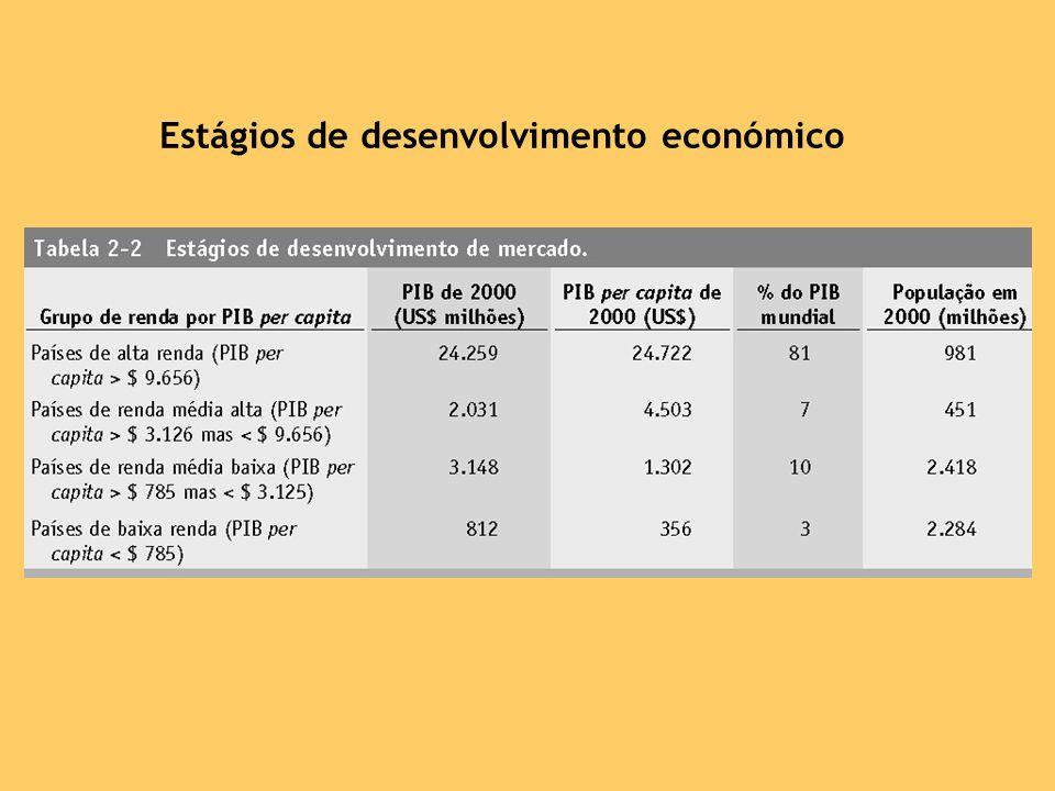 Estágios de desenvolvimento económico