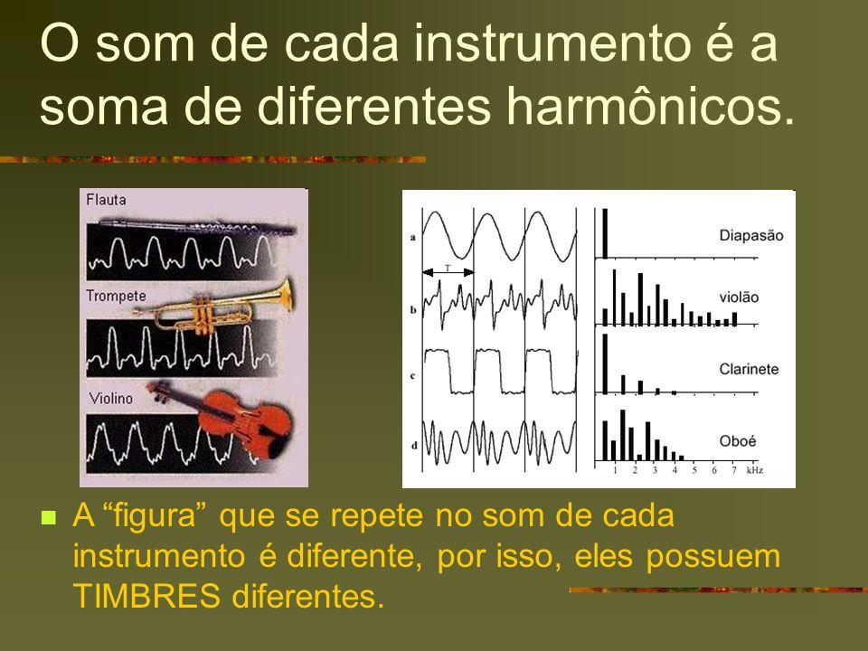 O som de cada instrumento é a soma de diferentes harmônicos. A figura que se repete no som de cada instrumento é diferente, por isso, eles possuem TIM