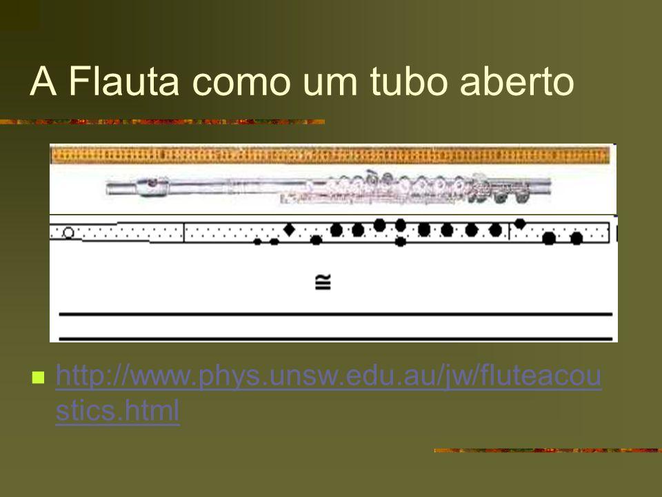 A Flauta como um tubo aberto http://www.phys.unsw.edu.au/jw/fluteacou stics.html http://www.phys.unsw.edu.au/jw/fluteacou stics.html