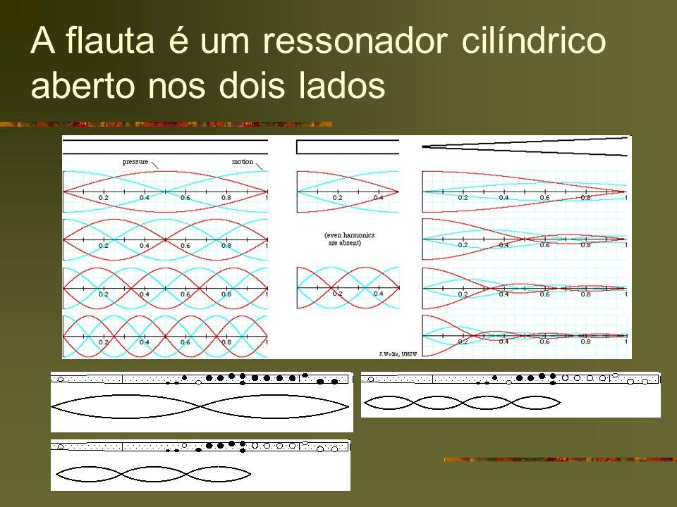 A flauta é um ressonador cilíndrico aberto nos dois lados
