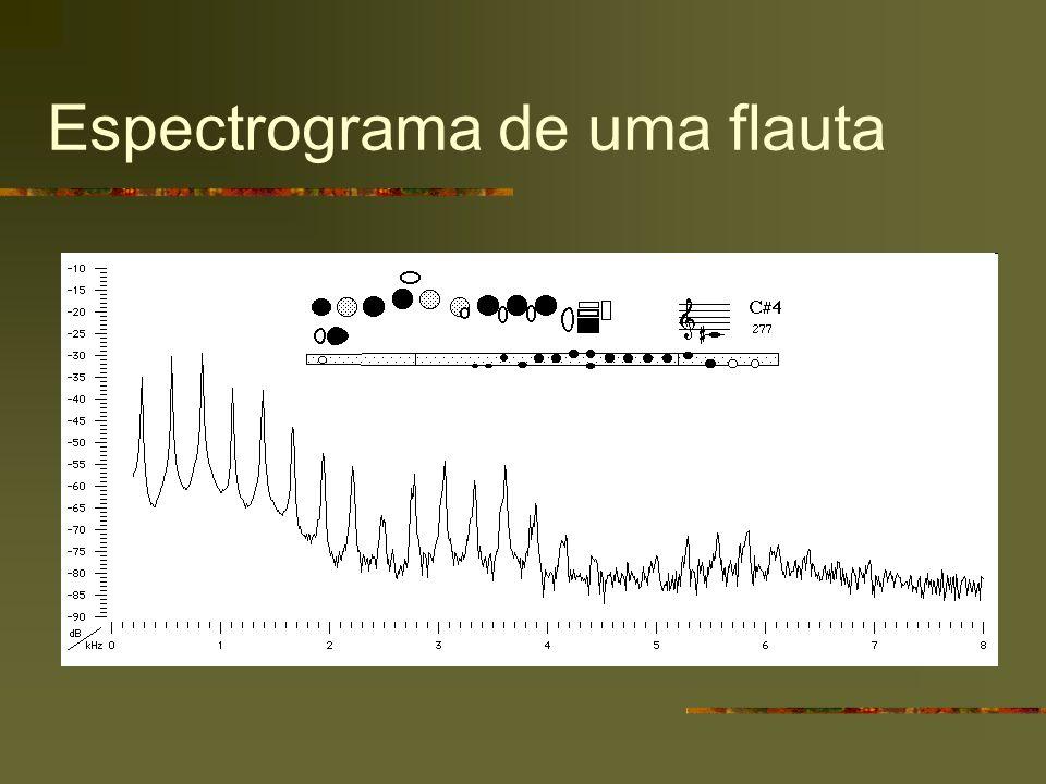 Espectrograma de uma flauta