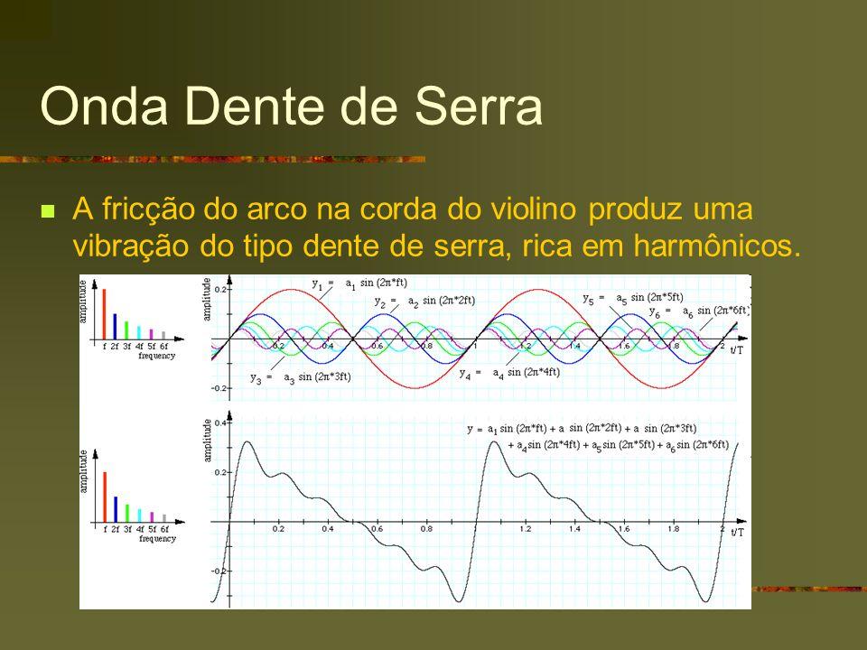 Onda Dente de Serra A fricção do arco na corda do violino produz uma vibração do tipo dente de serra, rica em harmônicos.