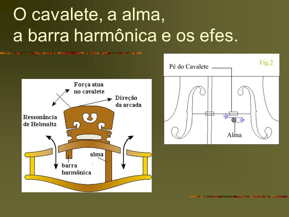 O cavalete, a alma, a barra harmônica e os efes.