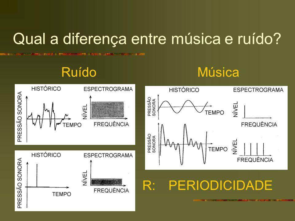 Qual a diferença entre música e ruído? Ruído Música R: PERIODICIDADE