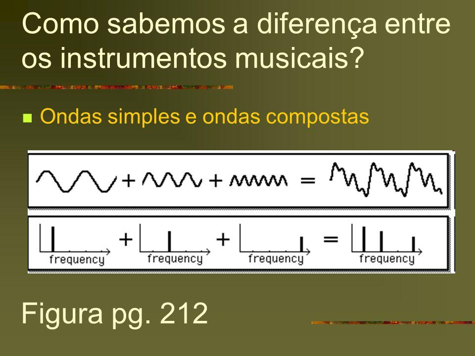 Como sabemos a diferença entre os instrumentos musicais? Ondas simples e ondas compostas Figura pg. 212