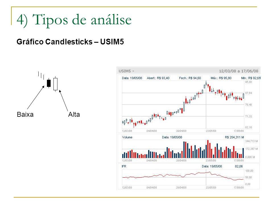 4) Tipos de análise Gráfico Candlesticks – USIM5 AltaBaixa
