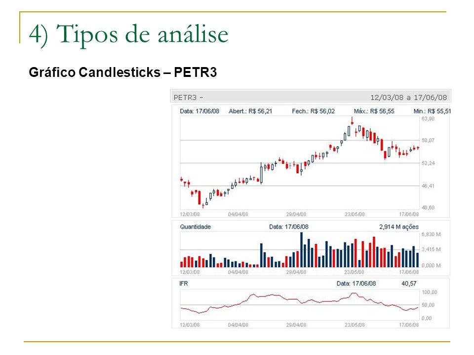 4) Tipos de análise Gráfico Candlesticks – PETR3