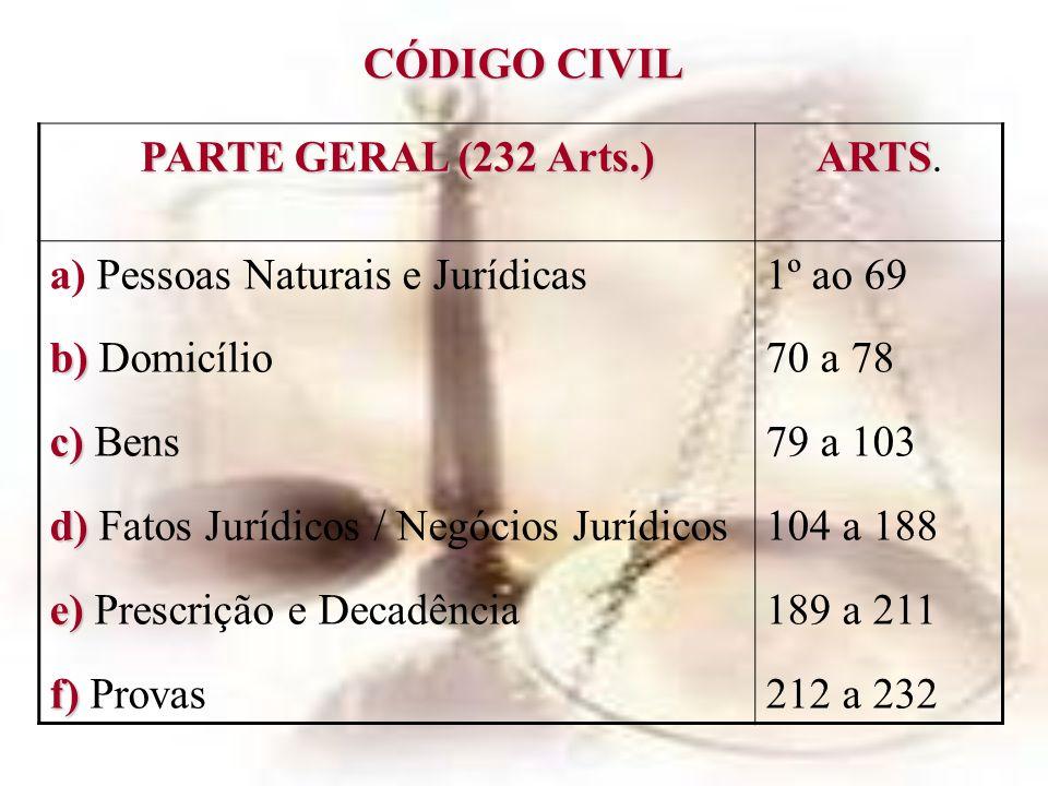 CÓDIGO CIVIL PARTE ESPECIAL (1.813 Arts.) 233 / 2.046 a) Direito das Obrigações (732 Arts.) b) b) Direito de Empresa (229 Arts.) c) c) Direito das Coisas (214 Arts.) d) d) Direito de Família (272 Arts.) e) e) Direito das Sucessões (243 Arts.) f) f) Disposições finais e transitórias (18 Arts.) 233 a 965 966 a 1.195 1.196 a 1.510 1.511 a 1.783 1.784 a 2.027 2.028 a 2.046