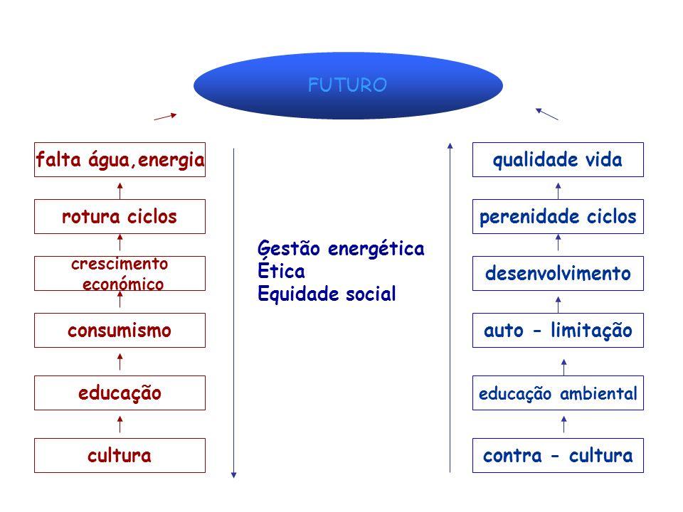 sustentabilidade energia éticaequidade social Igual distribuição de riqueza Igualdade de oportunidades Respeito - auto - limitação UTOPIA desenvolvime