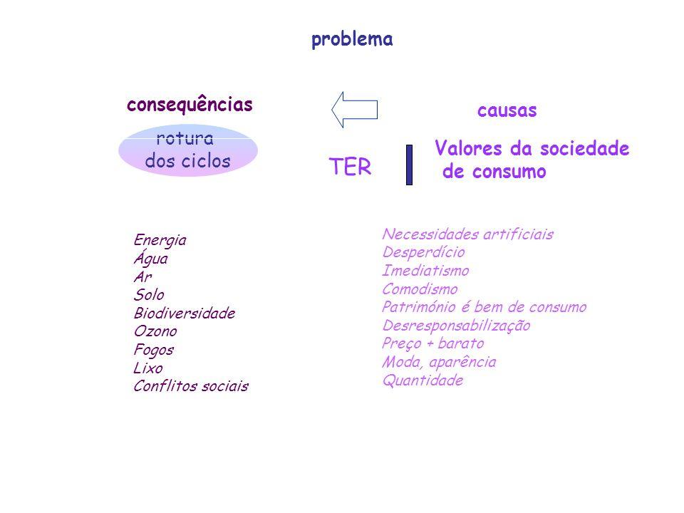 FUTURO perenidade ciclos qualidade vida auto - limitação desenvolvimento contra - cultura educação ambiental rotura ciclos falta água,energia consumis