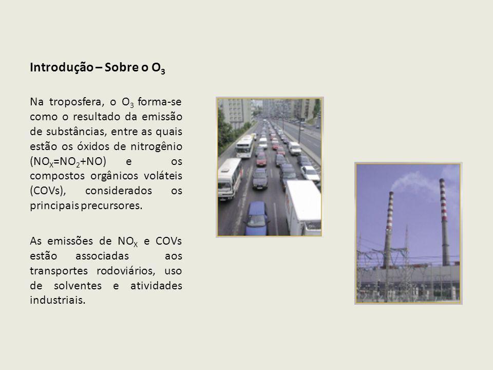 Introdução – Sobre o O 3 A natureza também emite NO X e COVs.