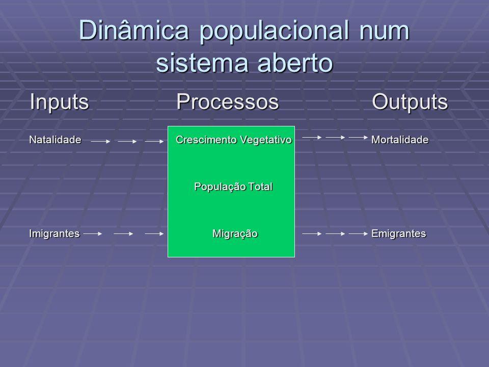Dinâmica populacional num sistema aberto InputsProcessosOutputs NatalidadeCrescimento VegetativoMortalidade População Total População Total Imigrantes