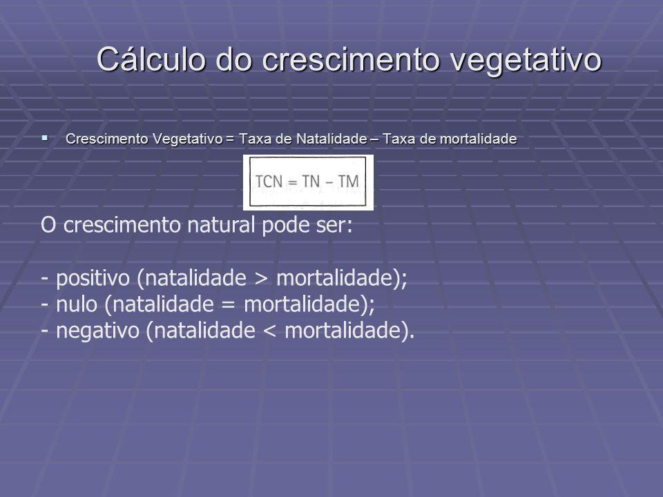 Cálculo do crescimento vegetativo Crescimento Vegetativo = Taxa de Natalidade – Taxa de mortalidade Crescimento Vegetativo = Taxa de Natalidade – Taxa