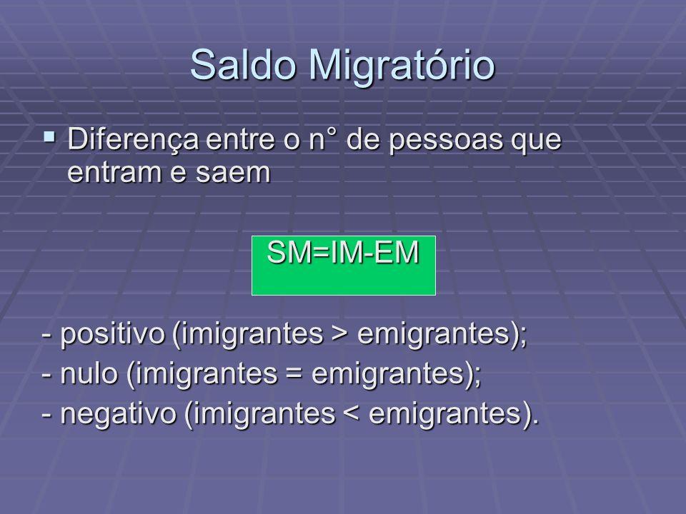 Saldo Migratório Diferença entre o n° de pessoas que entram e saem Diferença entre o n° de pessoas que entram e saemSM=IM-EM - positivo (imigrantes >