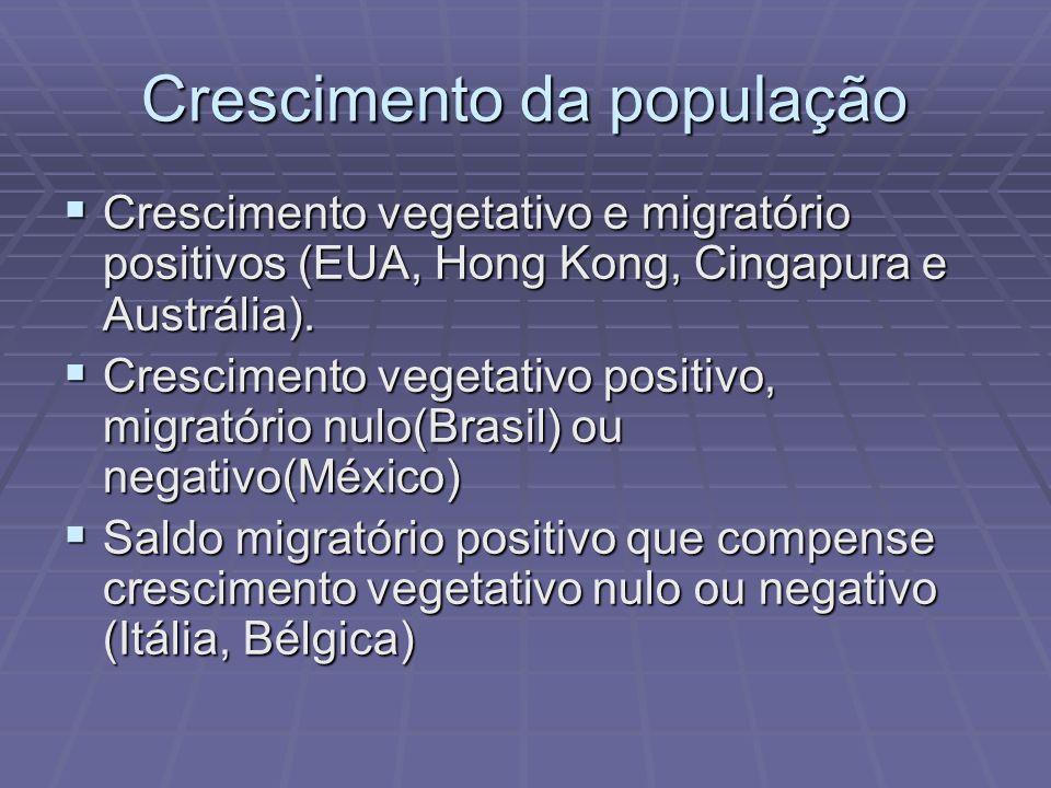 Crescimento demográfico advém do saldo migratório + crescimento vegetativo.