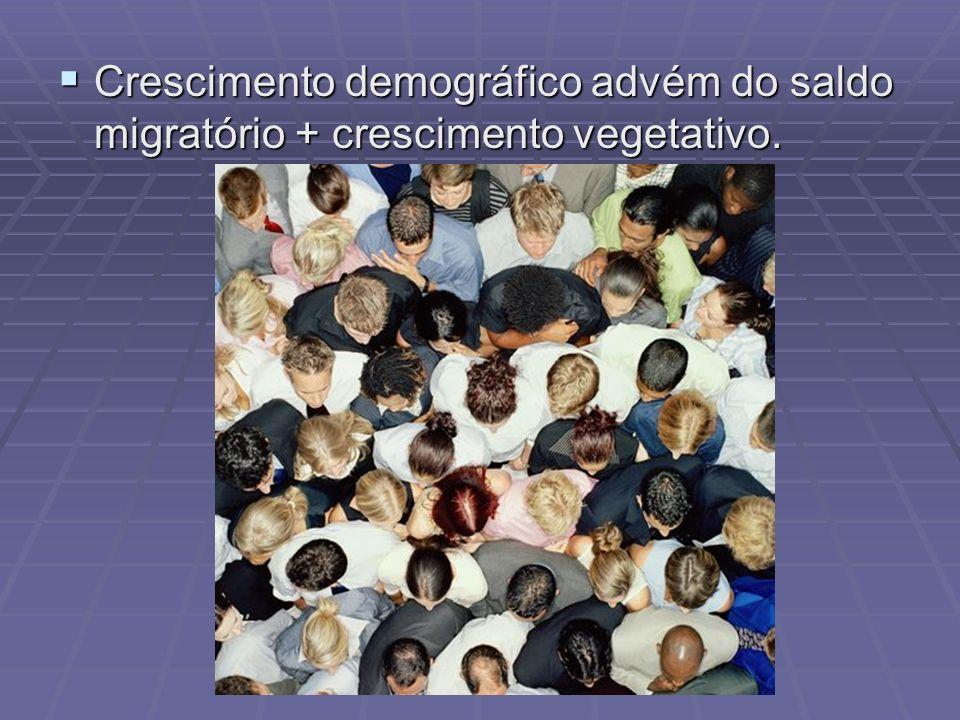 Crescimento demográfico advém do saldo migratório + crescimento vegetativo. Crescimento demográfico advém do saldo migratório + crescimento vegetativo