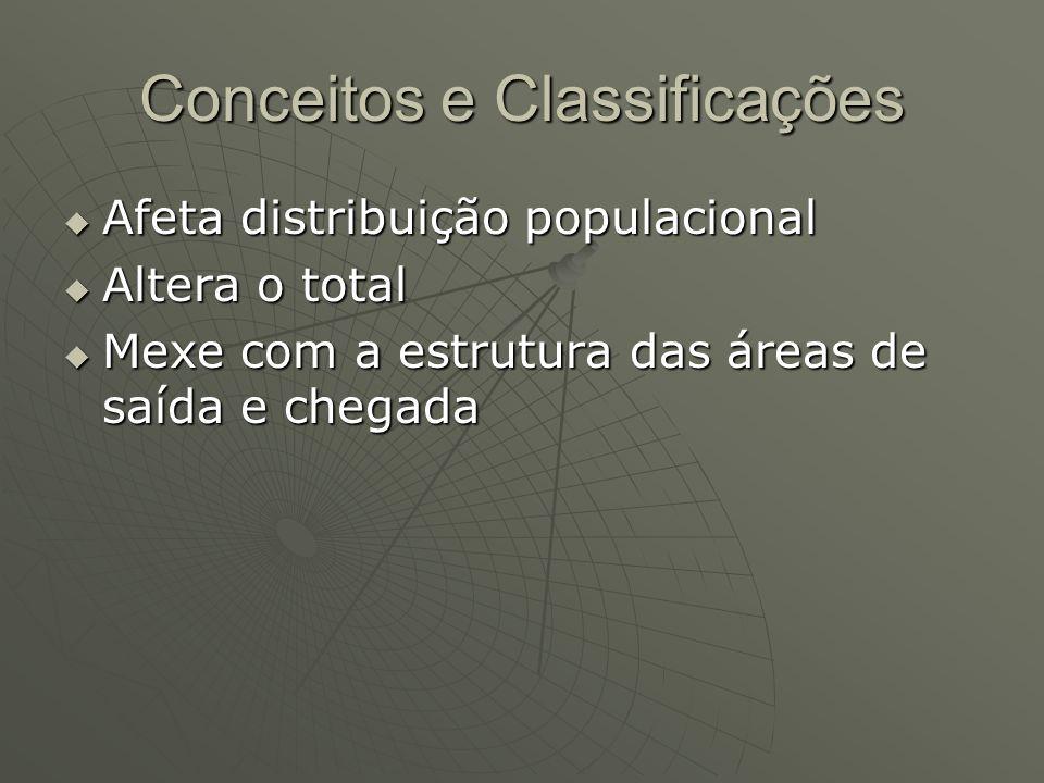 Conceitos e Classificações Afeta distribuição populacional Afeta distribuição populacional Altera o total Altera o total Mexe com a estrutura das área