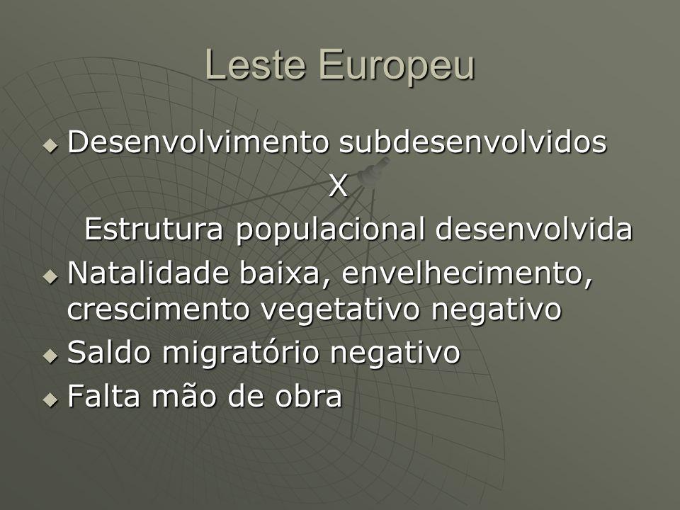 Leste Europeu Desenvolvimento subdesenvolvidos Desenvolvimento subdesenvolvidos X Estrutura populacional desenvolvida Estrutura populacional desenvolv