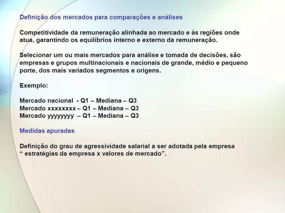 Definição dos mercados para comparações e análises Competitividade da remuneração alinhada ao mercado e às regiões onde atua, garantindo os equilíbrio