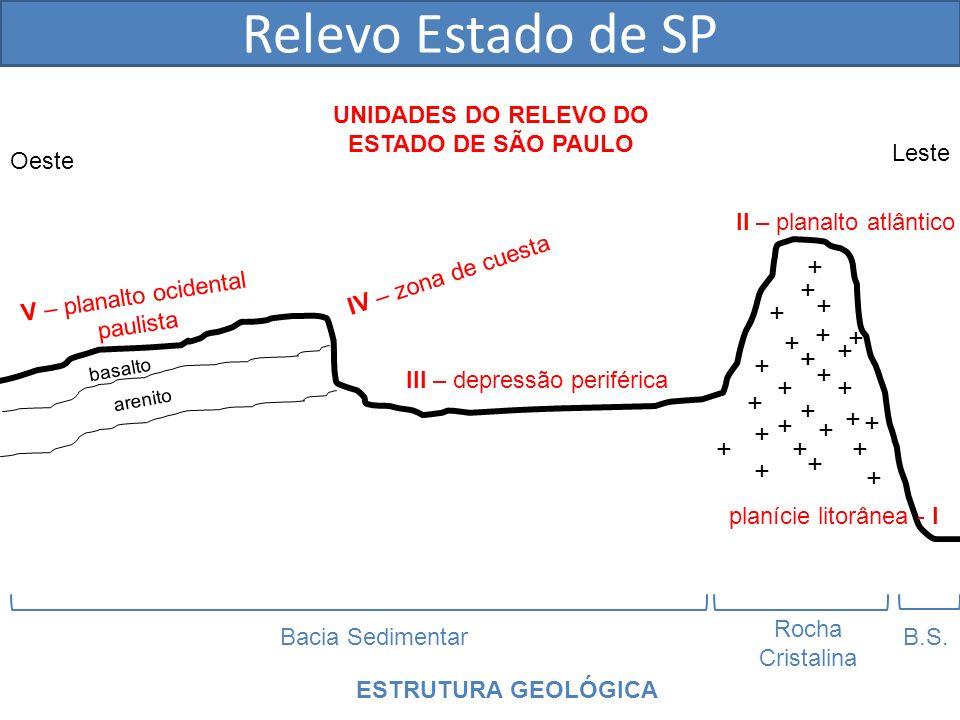 + + + + + + + + ++ + + + + + + + + + + + + + ++ + + Bacia Sedimentar Rocha Cristalina ESTRUTURA GEOLÓGICA UNIDADES DO RELEVO DO ESTADO DE SÃO PAULO pl