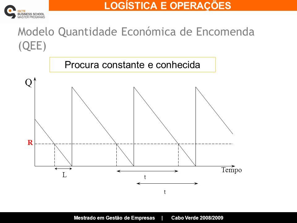 LOGÍSTICA E OPERAÇÕES Mestrado em Gestão de Empresas | Cabo Verde 2008/2009 Modelo Quantidade Económica de Encomenda (QEE) Tempo Q R L t t Procura constante e conhecida