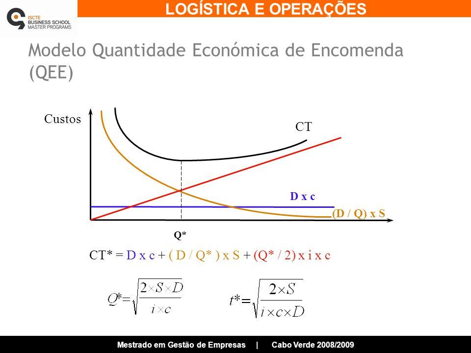 LOGÍSTICA E OPERAÇÕES Mestrado em Gestão de Empresas | Cabo Verde 2008/2009 Modelo Quantidade Económica de Encomenda (QEE) Custos D x c (D / Q) x S Q* CT CT* = D x c + ( D / Q* ) x S + (Q* / 2) x i x c