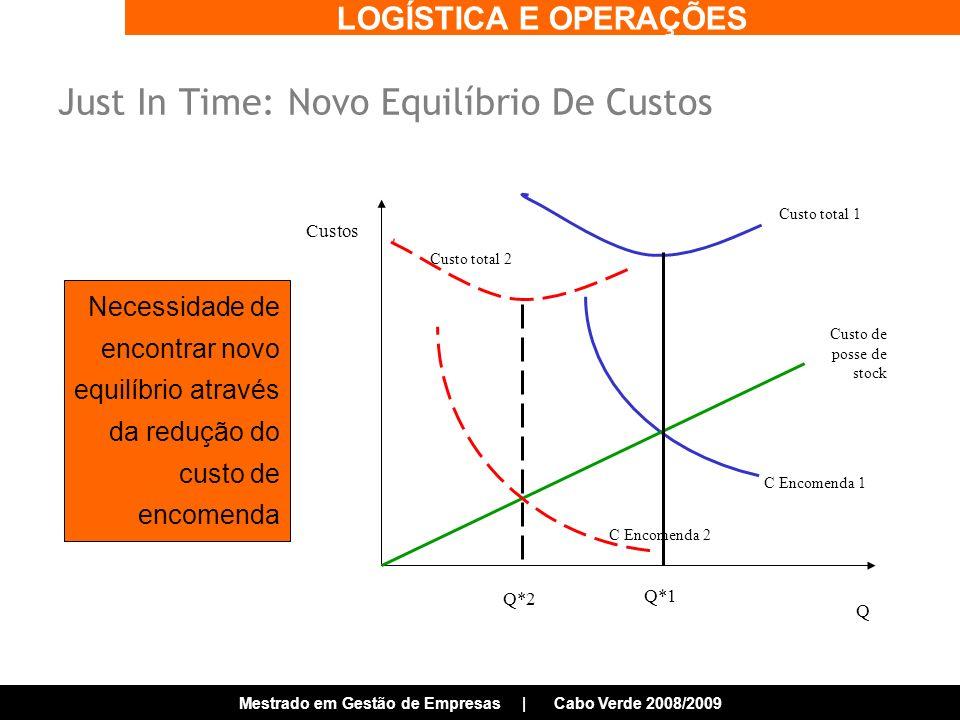 LOGÍSTICA E OPERAÇÕES Mestrado em Gestão de Empresas | Cabo Verde 2008/2009 Just In Time: Novo Equilíbrio De Custos Custos Q Q*1 Custo de posse de stock C Encomenda 1 Custo total 1 C Encomenda 2 Custo total 2 Q*2 Necessidade de encontrar novo equilíbrio através da redução do custo de encomenda