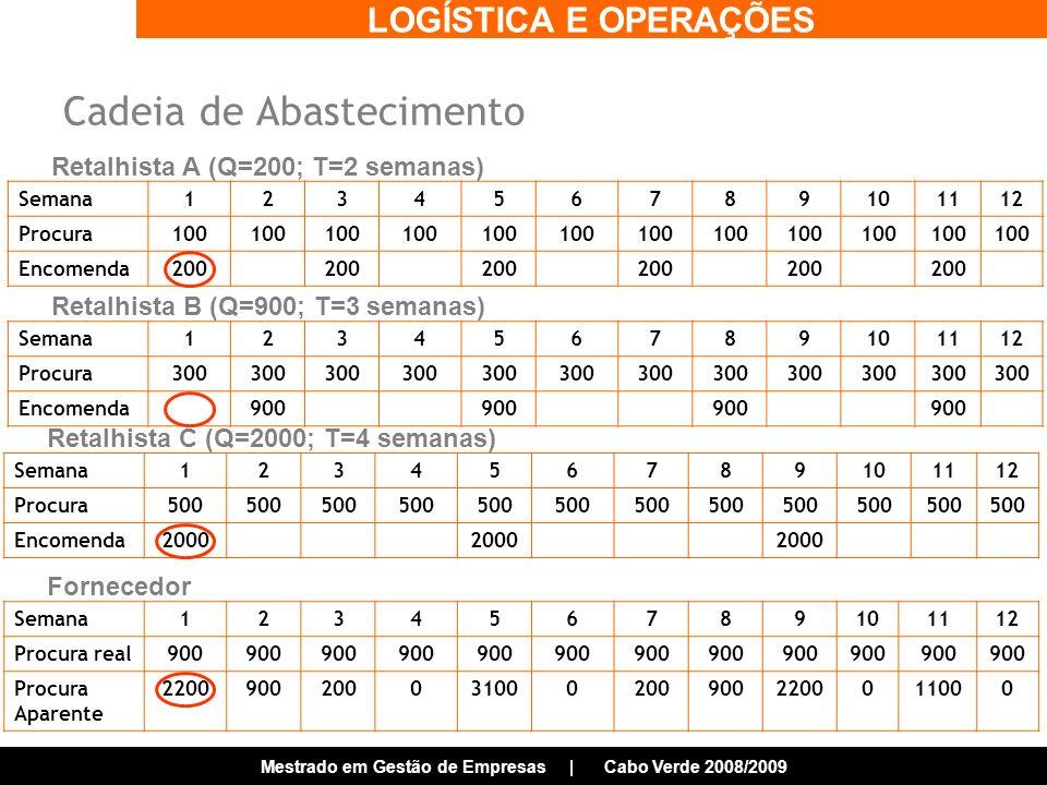 LOGÍSTICA E OPERAÇÕES Mestrado em Gestão de Empresas | Cabo Verde 2008/2009 Semana123456789101112 Procura100 Encomenda200 Retalhista A (Q=200; T=2 semanas) Semana123456789101112 Procura300 Encomenda900 Retalhista B (Q=900; T=3 semanas) Semana123456789101112 Procura500 Encomenda2000 Retalhista C (Q=2000; T=4 semanas) Semana123456789101112 Procura real900 Procura Aparente 22009002000310002009002200011000 Fornecedor Cadeia de Abastecimento